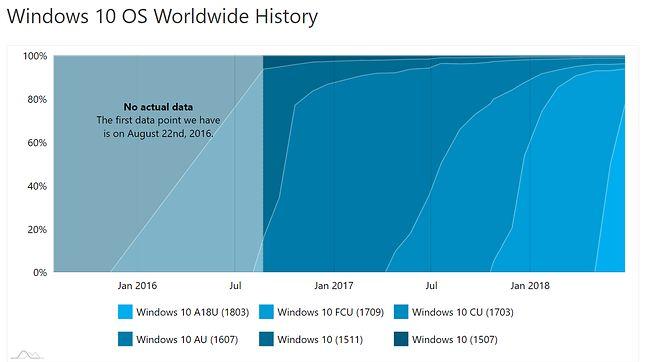 Popularność kolejnych wersji Windowsa 10, źródło: AdDuplex.