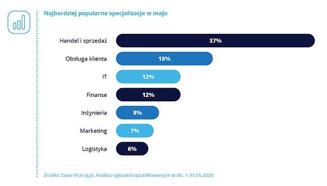 najpopularniejsze branże w Polsce, źródło: pracuj.pl