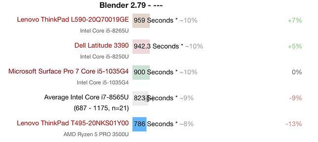 Czas renderowania sceny w Blender 2.79, fot. Notebookcheck