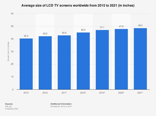 Jak wykazuje powyższa statystyka, z roku na rok preferujemy coraz większe ekrany, fot. Statista