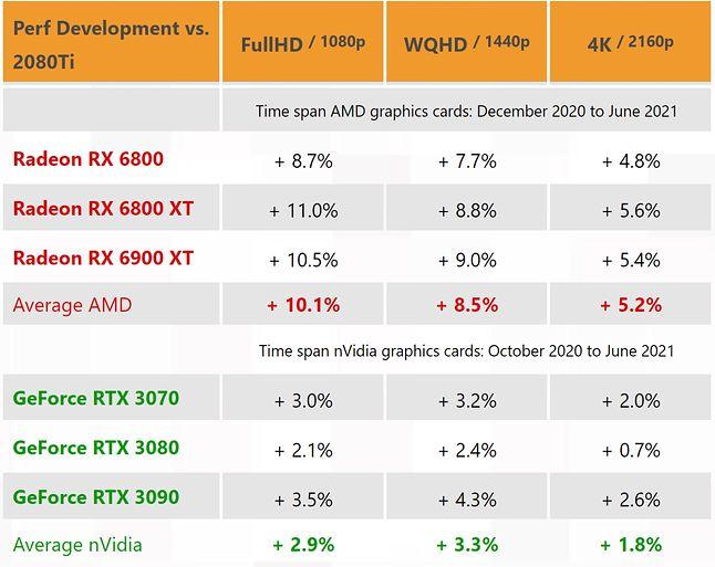 Wzrost wydajności kart z chipami Nvidia i AMD