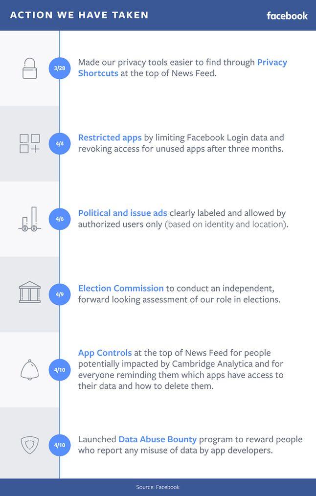 Kroki, jakie podjęto w celu zwiększenia bezpieczeństwa na Facebooku.