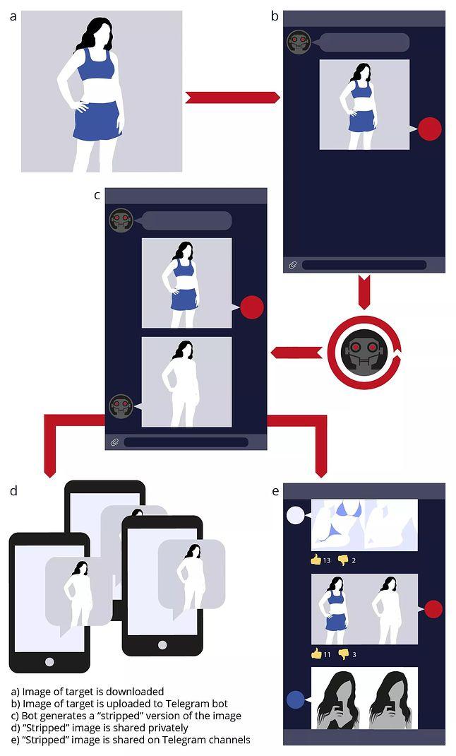 Tak wygląda schemat przerabiania zdjęć /fot. Sensity