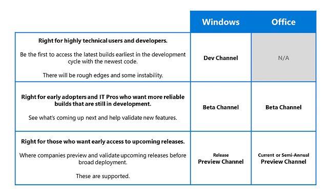 W przypadku Office'a zabraknie kanału Dev, źródło: Microsoft.