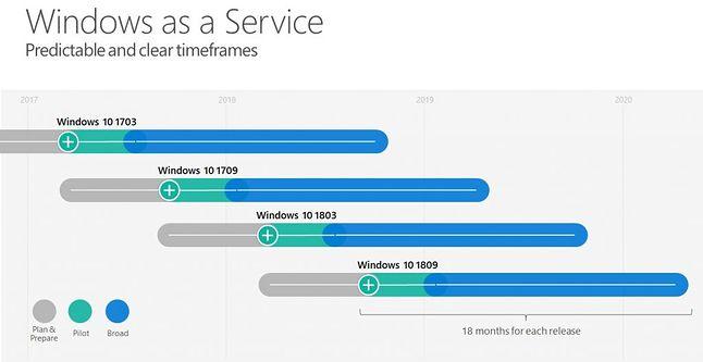 Model serwisowy Windows 10 (fot. Microsoft)