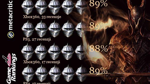 W kalejdoskopie: Dark Souls