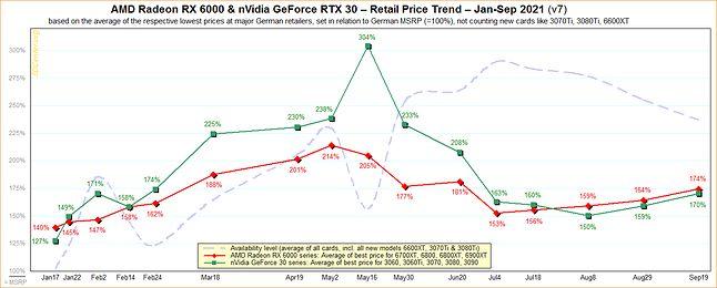 Wykres przedstawiający ceny kart graficznych w Niemczech i Austrii