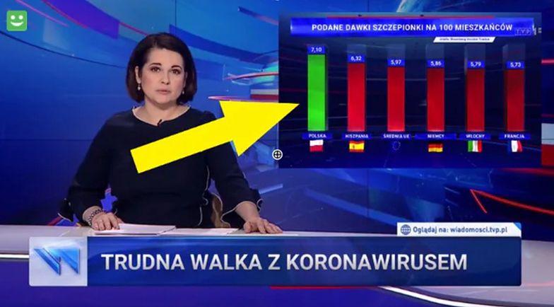 """Nowa manipulacja """"Wiadomości"""". Słupki TVP hitem sieci"""