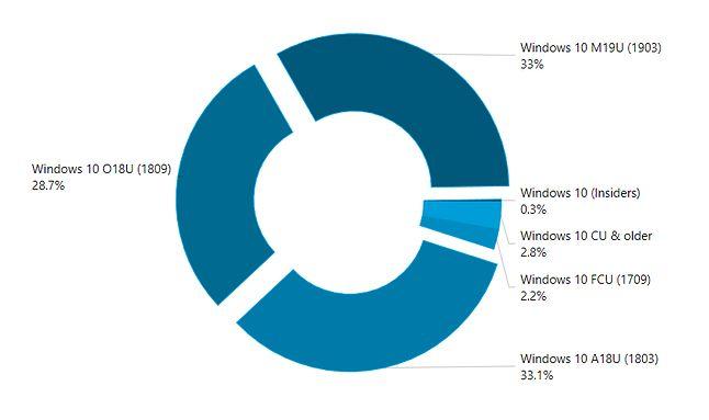 Najnowszy Windows 10 działa tylko u co trzeciego użytkownika, źródło: AdDuplex.