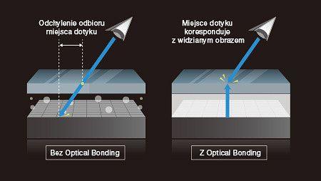Poprawa precyzji dotyku przez OPTICAL BONDING