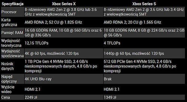 Xbox Series X|S - specyfikacja