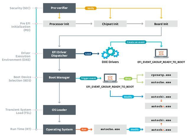 LoJax, schemat działania, źródło: Eset