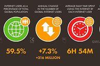 W 2021 roku w mediach społecznościowych spędzimy 420 mln lat