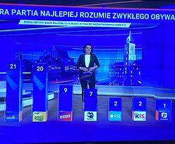 TVP pokazała sondaż. Widzowie nie mogli uwierzyć własnym oczom
