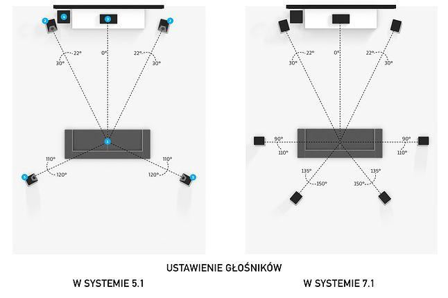 Schemat rozstawienia głośników w systemie 5.1 i 7.1 (źródło: Dolby)