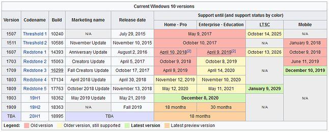 Matryca wsparcia dla wersji Windows 10 (Wikipedia)