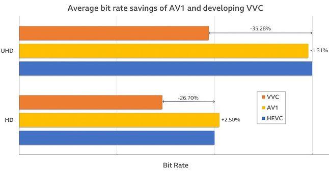 Wykres pokazujący oszczędności w bitrate pomiędzy nowymi kodekami VVC i AV1 w porównaniu do HEVC, fot. Streaming Media Global