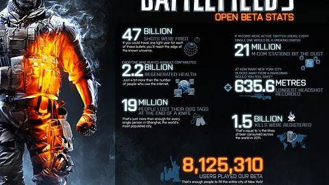 Beta Battlefield 3 w liczbach