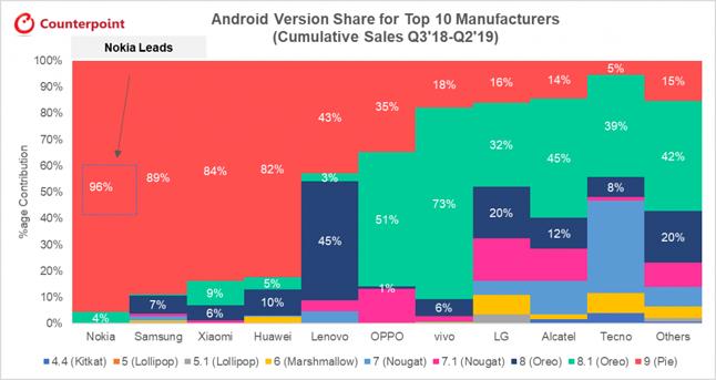 Procentowy udział różnych wersji Androida w smartfonach wiodących producentów, źródło: Counterpoint.