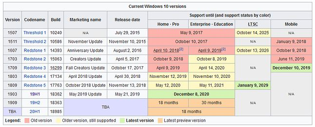 Windows 10 to kilka systemów (Wikipedia)