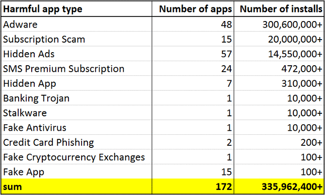 Niebezpieczne aplikacje w Google Play we wrześniu, źródło: Lukas Stefanko.