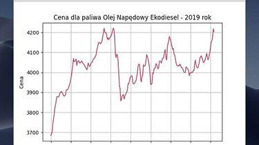 Osadzanie wykresu w aplikacji desktopowej w Pythonie (Matplotlib + tkinter) - Ceny hurtowe Oleju Napędowego dla 2019 r.