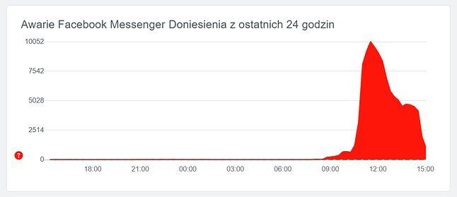 Awaria Messengera została już najpewniej opanowana, źródło: downdetector.