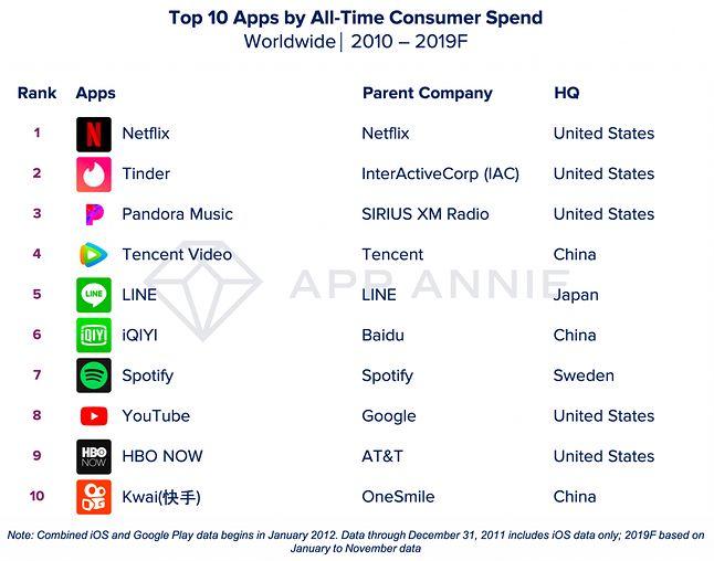 Top 10 aplikacji zbierających najwięcej wpłat od użytkowników w latach 2010 - 2019, źródło: App Annie.