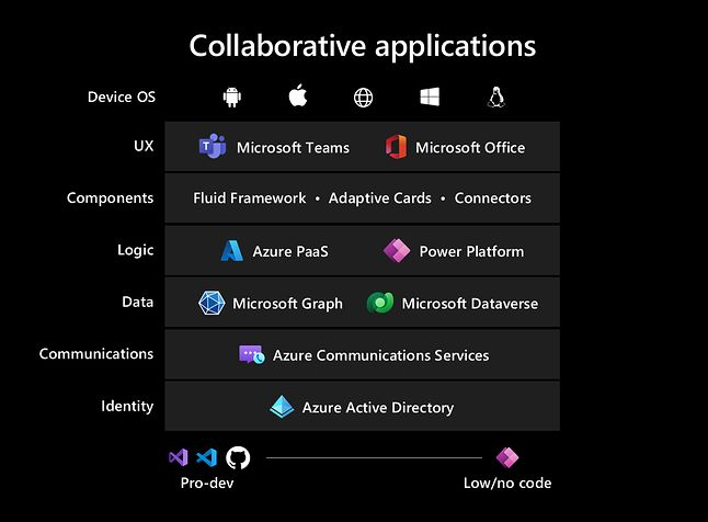 """Microsoft udostępnia szereg usługi i narzędzi do tworzenia """"collaborative apps"""""""