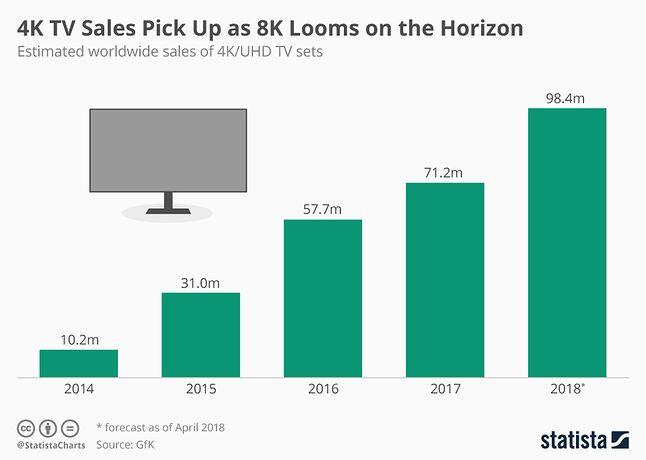 W takim tempie wzrastała liczba telewizorów 4K na świecie w latach 2014-2018, fot. Statista/GfK