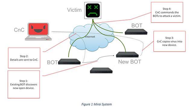 Uproszczony schemat działania botnetu Mirai, źródło: corero.com.
