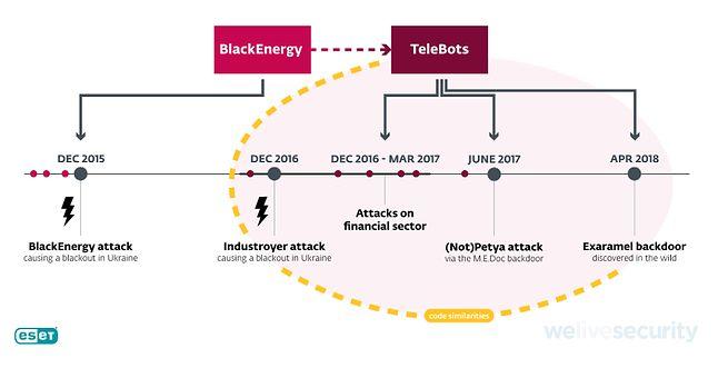 Powiązania między atakami z oprogramowaniem Industroyer, Petya, NotPetya i Exaramel na osi czasu, źródło ESET.