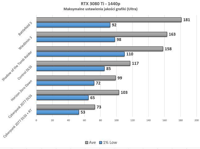 Najbardziej wymagający jest CP2077 z włączonym RT. Reszta gier to jak spacer przez park dla tego GPU.