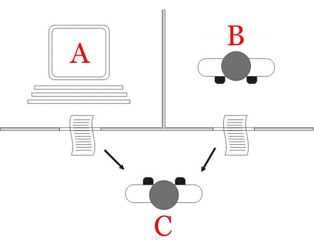 Schemat testu Turinga – gry w naśladownictwo (źródło: Wikimedia, CC BY 2.5)