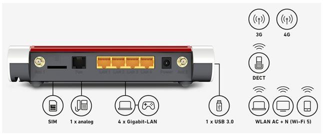 Router FRITZ!Box 6850 LTE - Interfejsy sieciowe