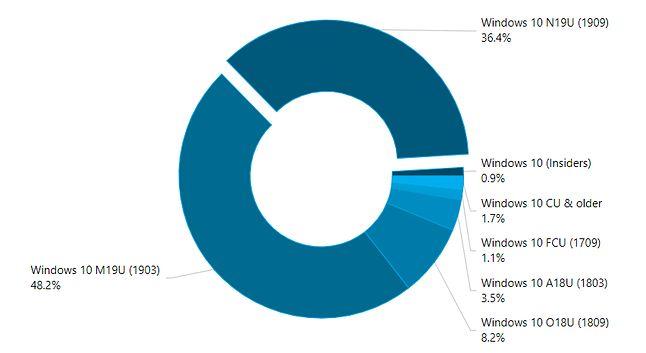 Popularność wersji Windows 10 w maju 2020 roku, źródło: AdDuplex.
