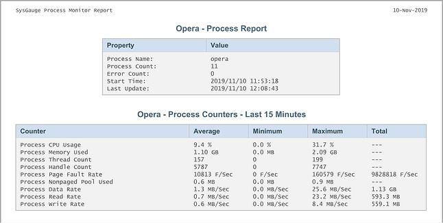 Opera - Raport SysGauge