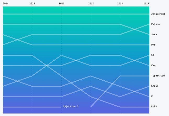 Popularność języków programowania (GitHub)
