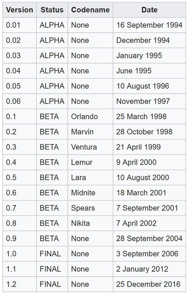 Źródło: wikipedia.org (CC BY-SA 3.0)