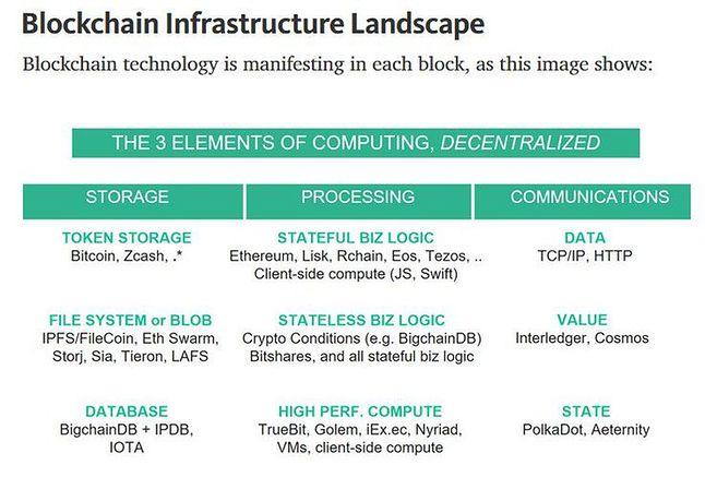 Przyszłość kryptowalut to zdecentralizowane platformy obliczeniowe?
