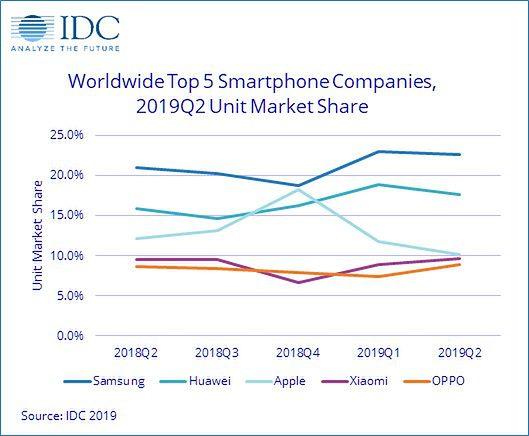 Raport IDC 2019 o dostawach smartfonów