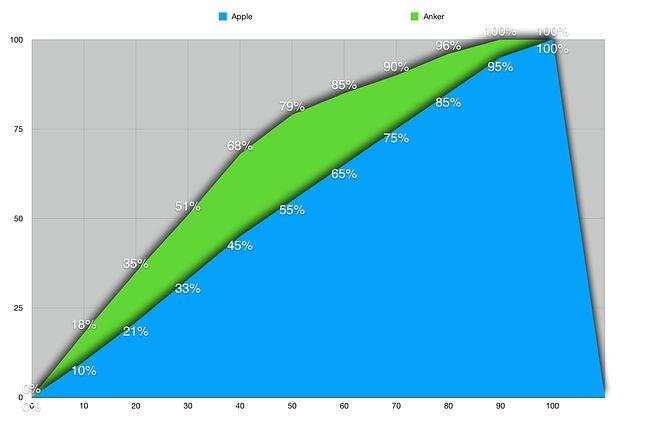 Anker vs ładowarka z iPada 10W. Faktycznie ładowarka z iPada do pełnego naładowania telefonu potrzebowała 105 minut.