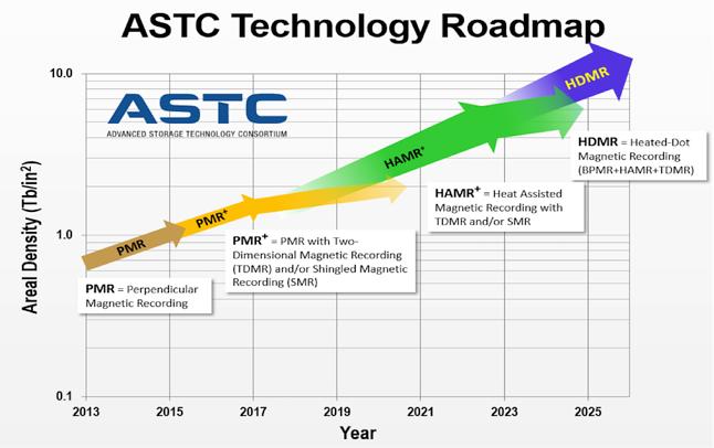 Seagate ma ambitne plany związane z rozwojem HDD, źródło: Blog Seagate.