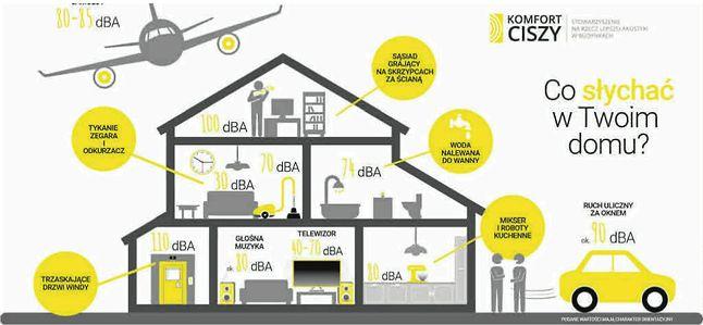 Ilustracja stowarzyszenia propagującego wiedzę na temat akustyki budynków