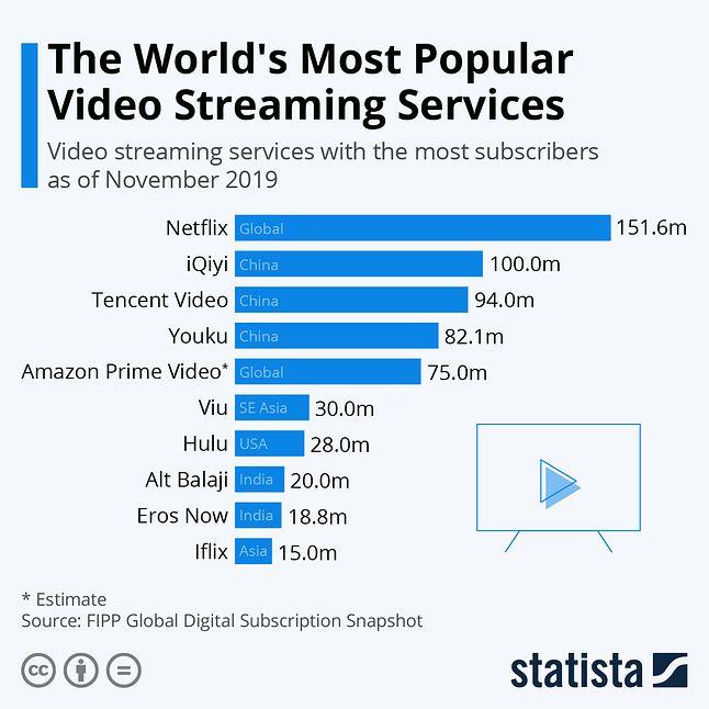 Najpopularniejsze usługi VOD na świecie, według liczby abonentów, fot. Statista