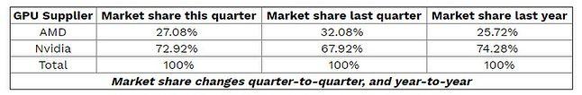 Podział rynku dGPU w III kw. 2019, fot. Jon Peddie Research