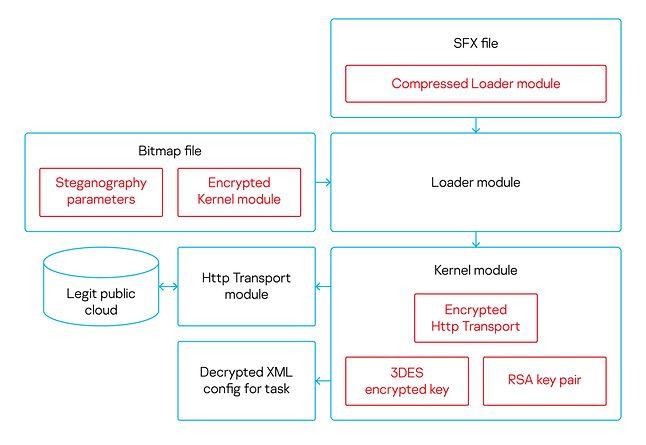 Uproszczony schemat funkcjonowania modułów MontysThree, źródło: Kaspersky.