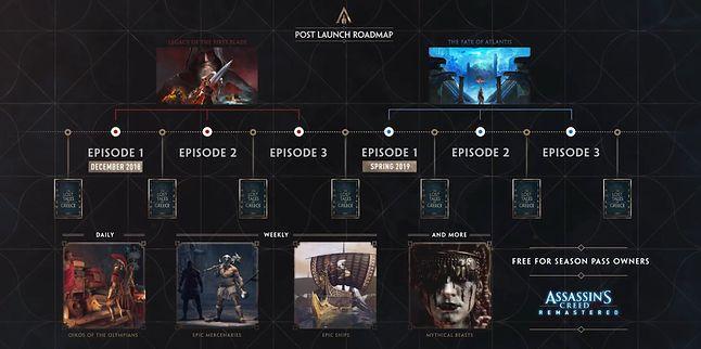 Jak Ubisoft będzie wspierał Odyssey przez najbliższe miesiące.