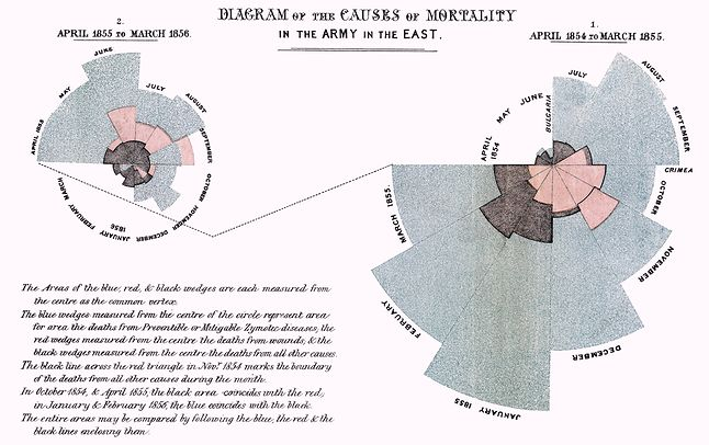 Diagram umieralności z raportu Florence Nightindale, zachowany przez wikipedystów