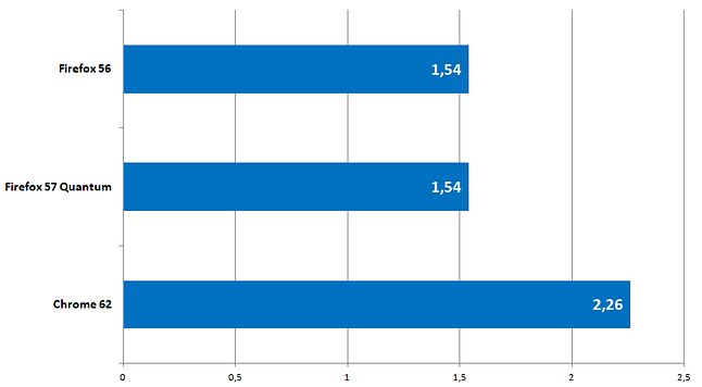 Wykorzystanie RAM-u (w gigabajtach) przy uruchomieniu tych samych 17 kart (mniej = lepiej)